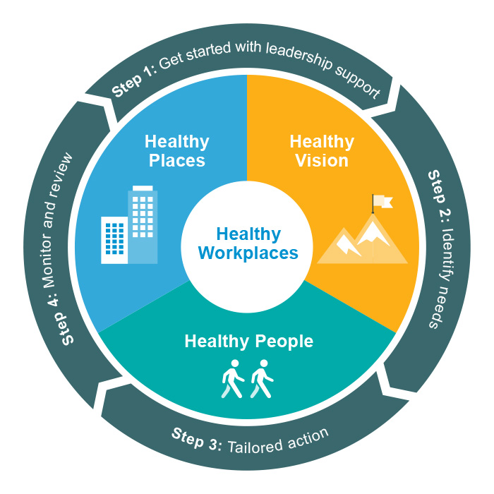 What is a Healthy workplace wheel image
